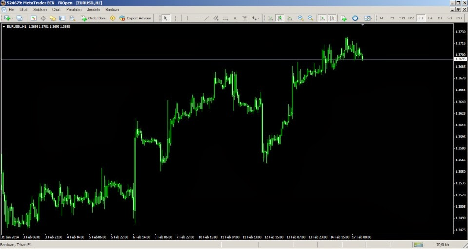 Build a Good Mindset in Forex through Simple Logic