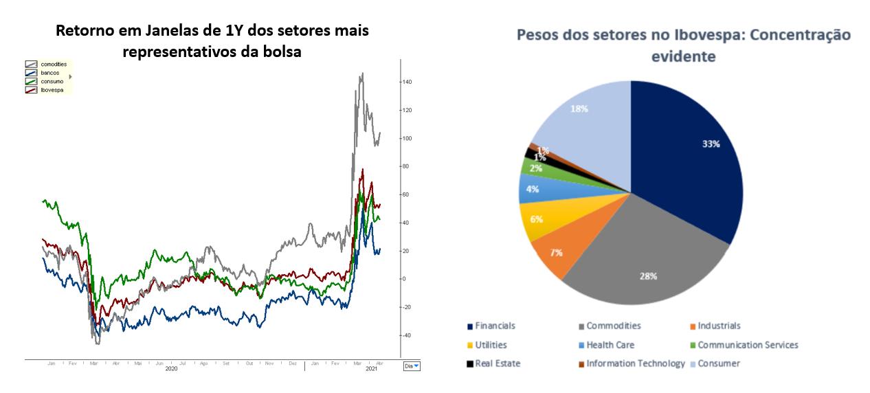 Gráfico à esquerda: retorno em janelas de 1y dos setores mais representativos da bolsa.  Gráfico à direita: pesos dos setores no Ibovespa: Concentração evidente.