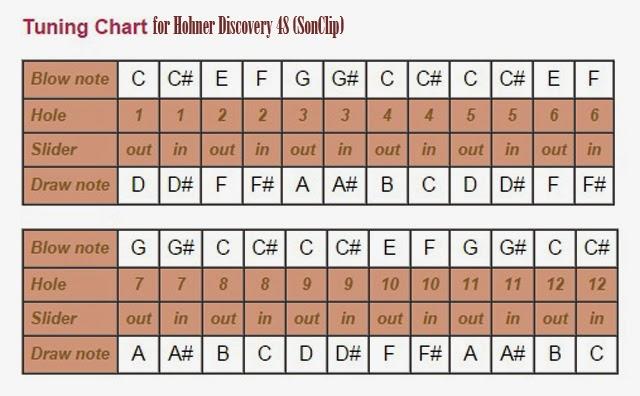 Kèn Harmonica - Hohner Discovery 48