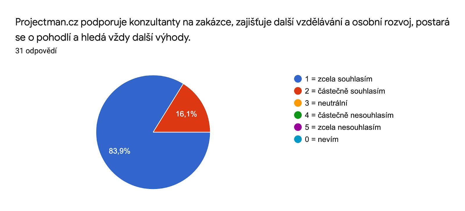 Graf odpovědí Formulářů. Název otázky: Projectman.cz podporuje konzultanty na zakázce, zajišťuje další vzdělávání a osobní rozvoj, postará se o pohodlí a hledá vždy další výhody.. Počet odpovědí: 31 odpovědí.