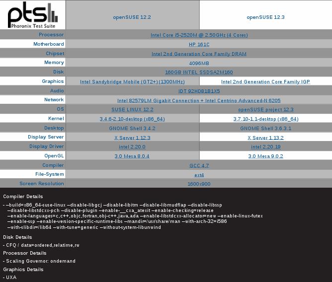 https://lh5.googleusercontent.com/-IvJgRS1pCF4/UURfoV8HRiI/AAAAAAAAD04/vJJek2Fbyag/s800/openSUSE_12.3_test.jpg