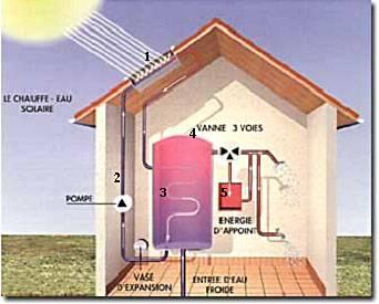Chauffer l 39 eau avec le soleil - Resistance pour chauffer l eau ...