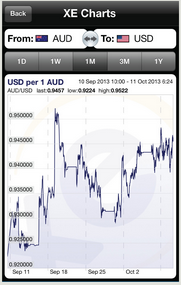 Xe forex charts