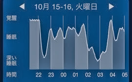 20131016 SleepCycle