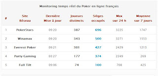 trafic des sites de poker en ligne via smxpoker