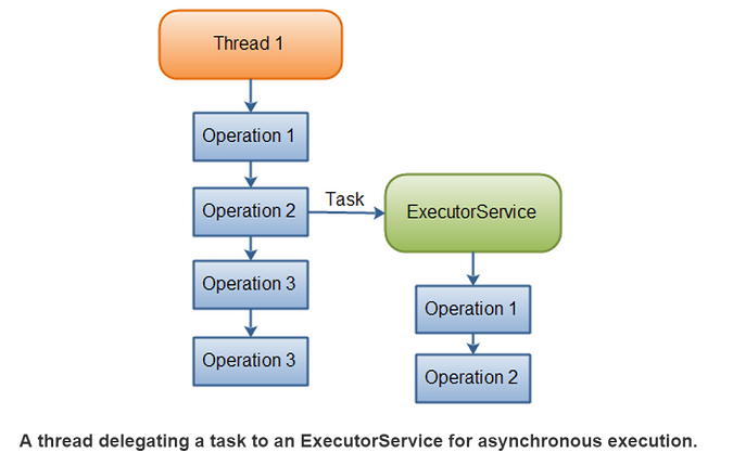 Java executorservice usage tutorial for Thread pool design pattern java