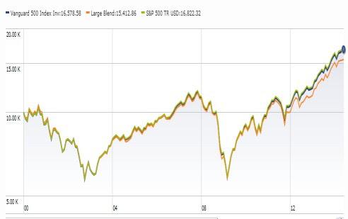 reinvest profit investment dividend
