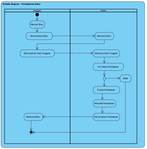 Ta1211372054 widuri gambar 33 activity diagram peminjaman buku ccuart Gallery