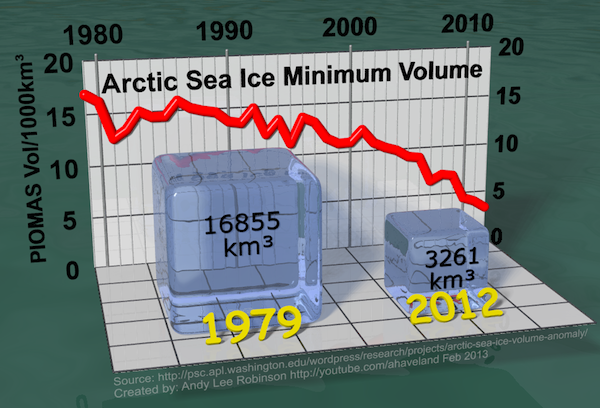 Gráfico de la evolución del volumen de hielo en el Ártico: la espiral de la muerte