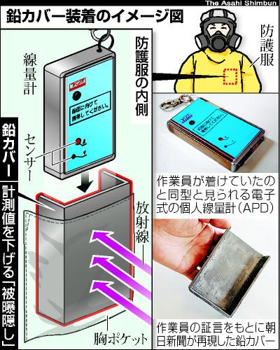 東電下請け会社、線量計に鉛板で被ばく線量偽装疑い 厚生労働省、立ち入り調査