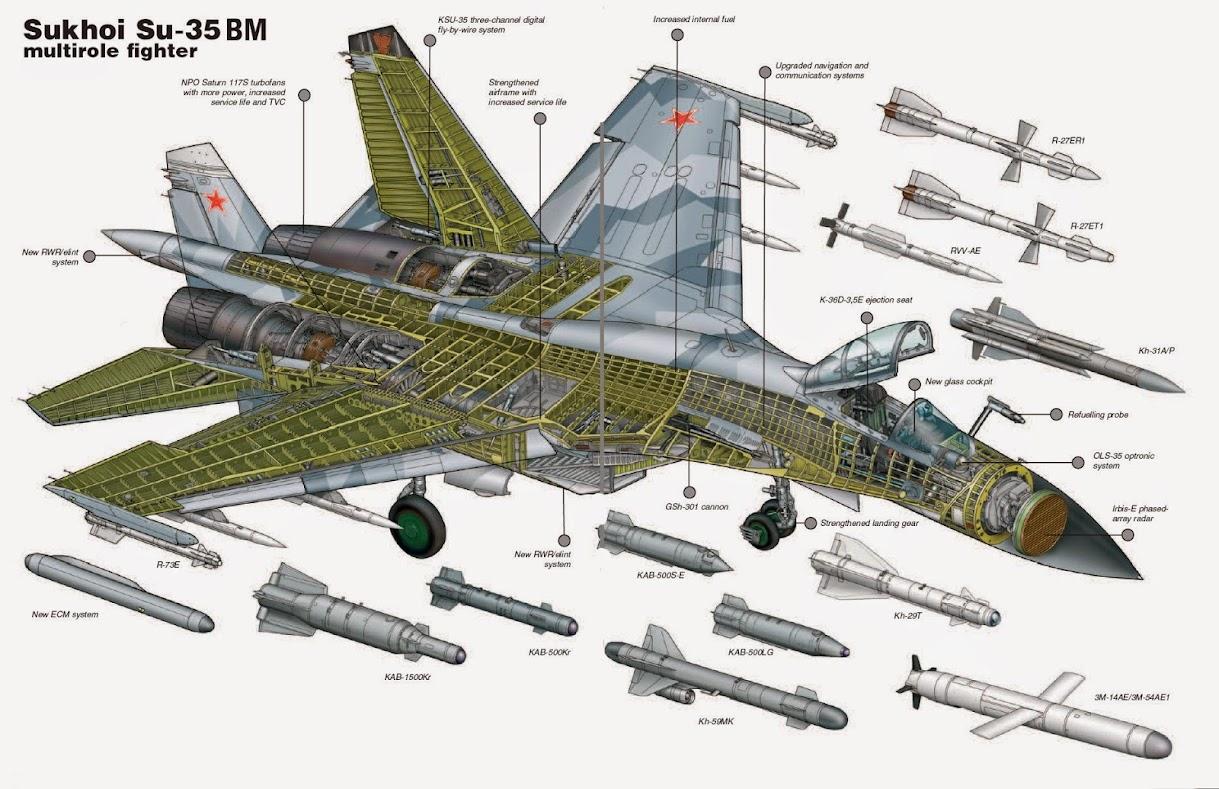 Российские истребители СУ-35