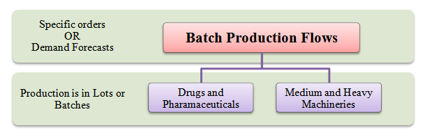 batch production flows
