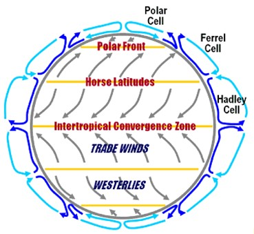 Biosphere Atmosphere And Hydrosphere Global Wind Patterns