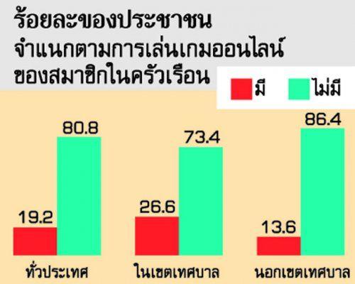 """.::เยาวชนไทยเล่นเกมออนไลน์ พ่วงปัญหา""""ไม่สนใจเรียน""""::. Image-9961_4E23ADA2"""
