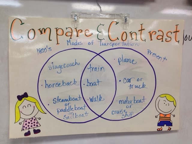 Compare Contrast Anchor Charts