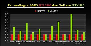 NVIDIA GeForce GTX 590 Dual GPU dalam Satu Modul