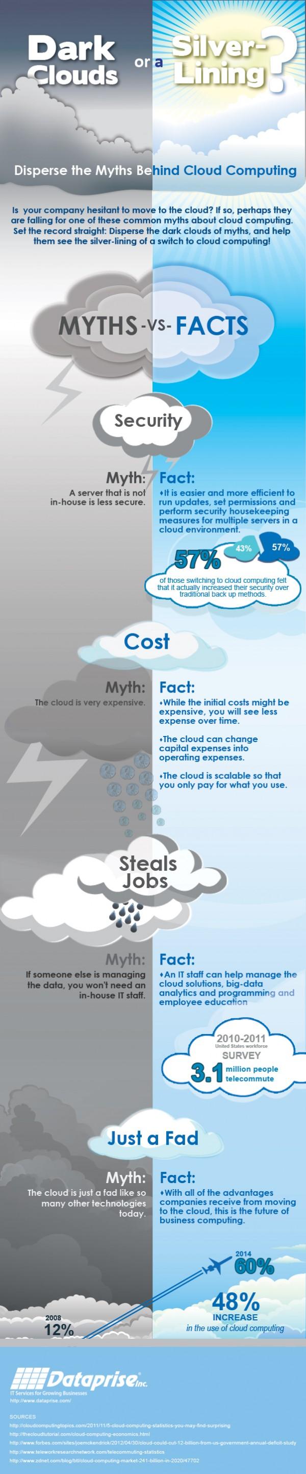 La nube, mitos y verdades