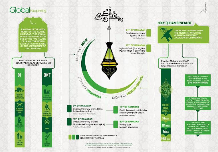 Ramadan, Infographic by Shiekh Parvaiz