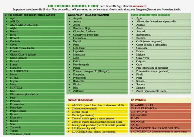 Nutribiolab: Alimenti anti-cancro