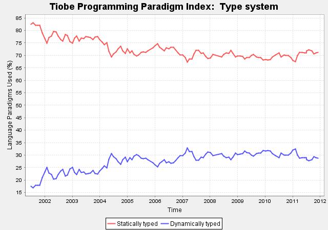 Gennaio 2012, la classifica dei linguaggi di programmazione