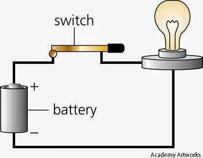 Charming The Switch Is Controlling The Light Bulb. If The Switch Is Connected To The  Wire It Will Make The Bulb Light Up. This Is It Is A Closed Circuit And Has  No ... Nice Look