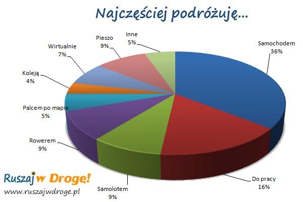 ankieta najczęściej podróżuję - wyniki