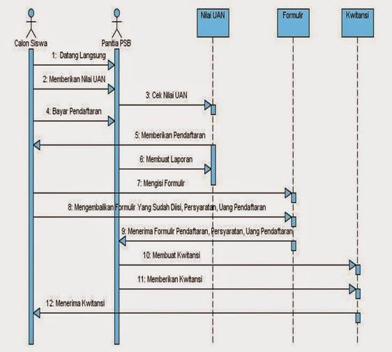 Penggunamaju seventh widuri gambar 35 sequence diagram pendaftaran siswa baru ccuart Choice Image