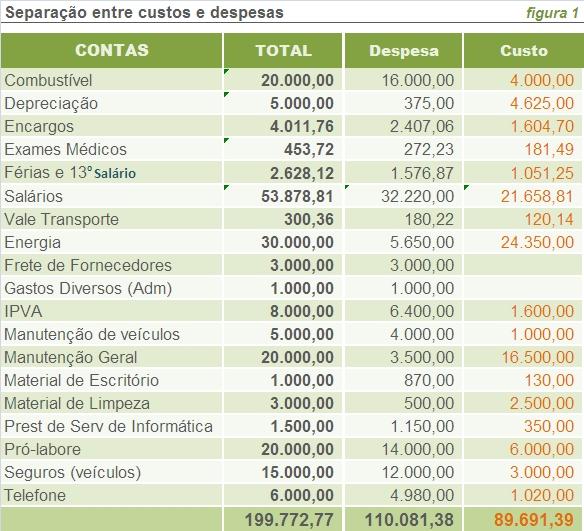 custos indiretos, sistema de custos, custos de produção