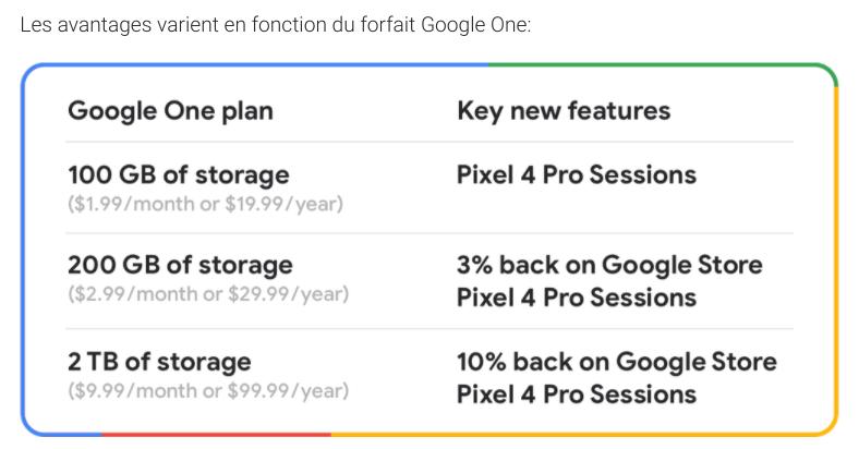 Les avantages en fonction du forfait Google One