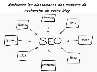 Améliorer les classements des moteurs de recherche de votre blog - Gagner de l'argent en ligne sur internet