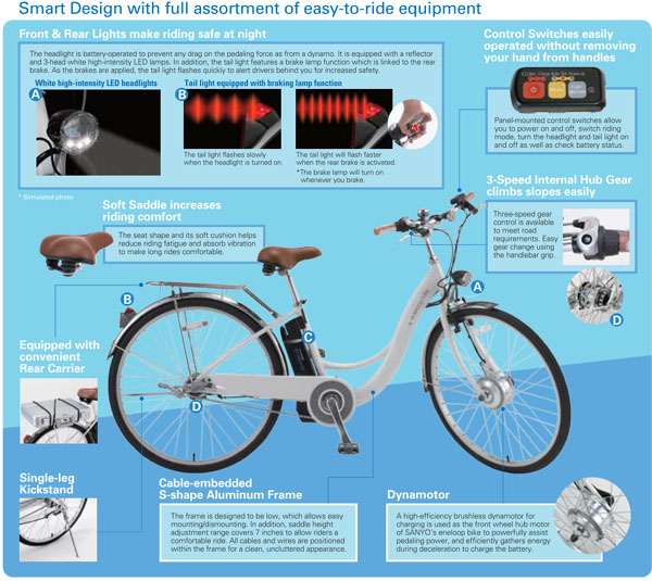 Sanyo Eneloop Bike CY SPH600NA Electric Bike