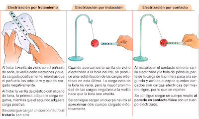 tipos electrización