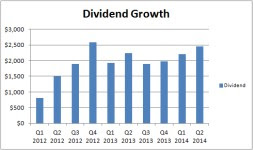 Dividend Stock Portfolio Midyear Checkup income retirement