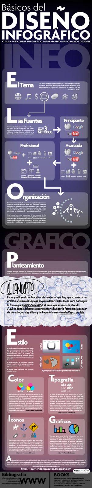 Manual Guia Tutorial de diseño de infografia, o diseño de informacion. Crear una infografia basica, facil, para principiantes. Basicos de la creacion de graficos informativos, visualización de datos.