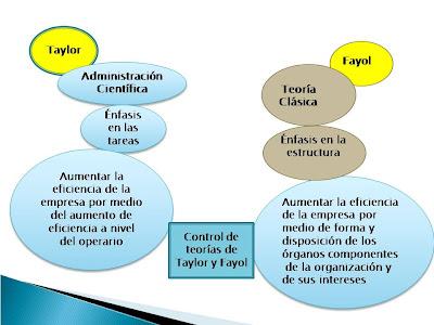 Teoria clasica de la administracion henry fayol