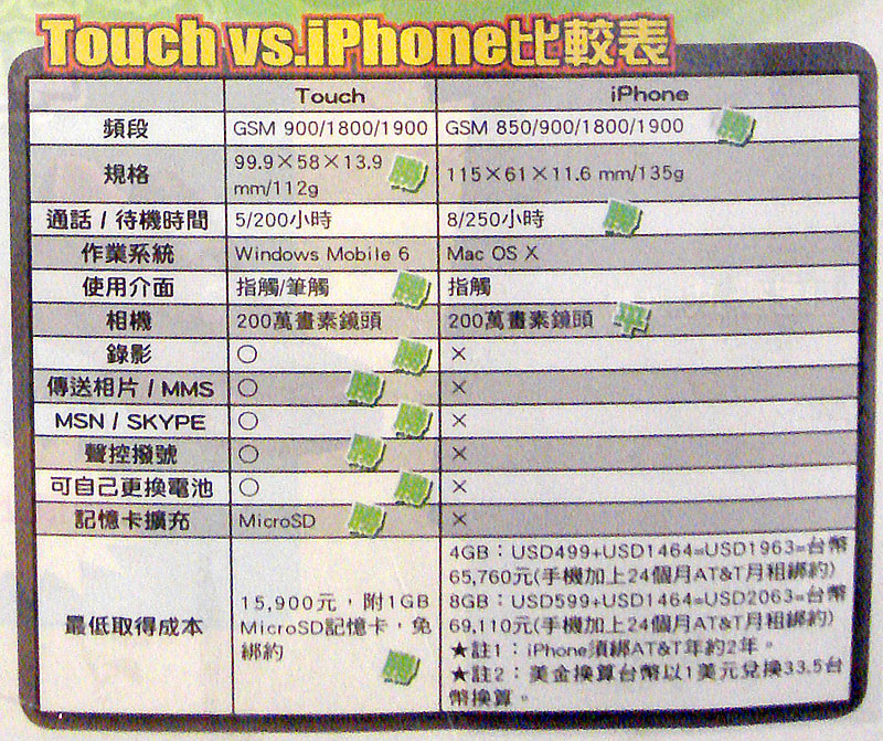 HTC TouchFLO PDA手機