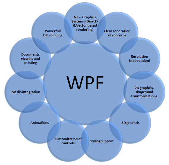 WPF Features