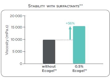 [Ecogel%25205]