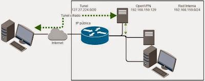 Escenario inicial para montar una red VPN con OpenVPN