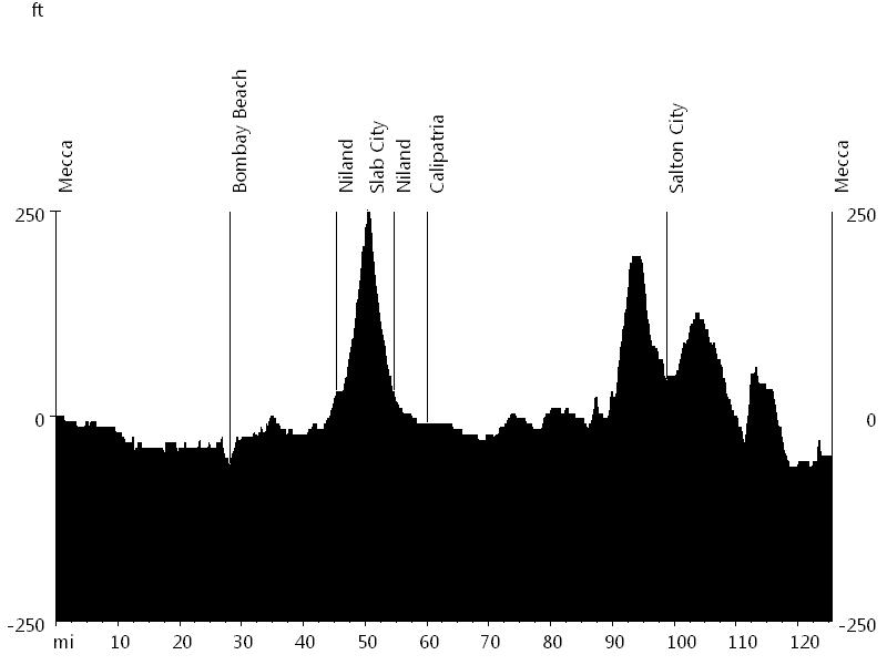 Salton Sea Circumnavigation • Route Profile