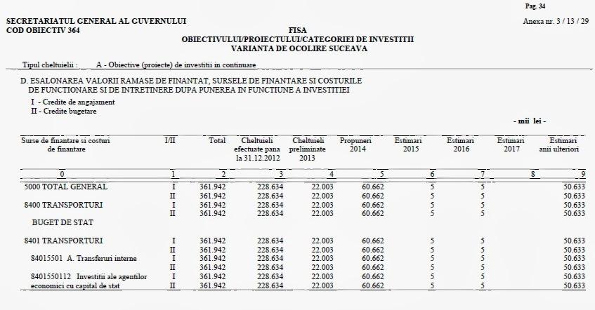 Buget şoseaua de centură a municipiului Suceava 2014