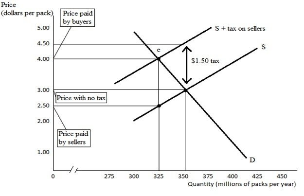 microeconomics taxes of cigarettes Suppose we impose a $1/pack cigarette tax on buyers herriges (isu) ch 7:  taxes fall 2010 5 / 25 the excise tax the impact of excise taxes levied on.