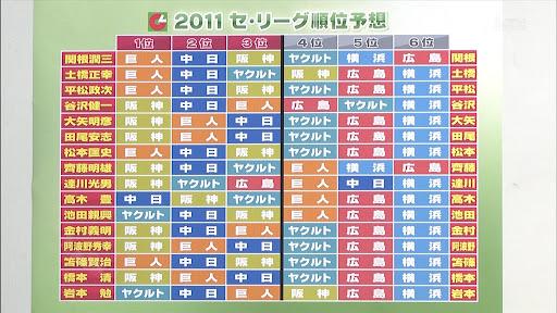 2011年プロ野球セ・リーグ順位予想