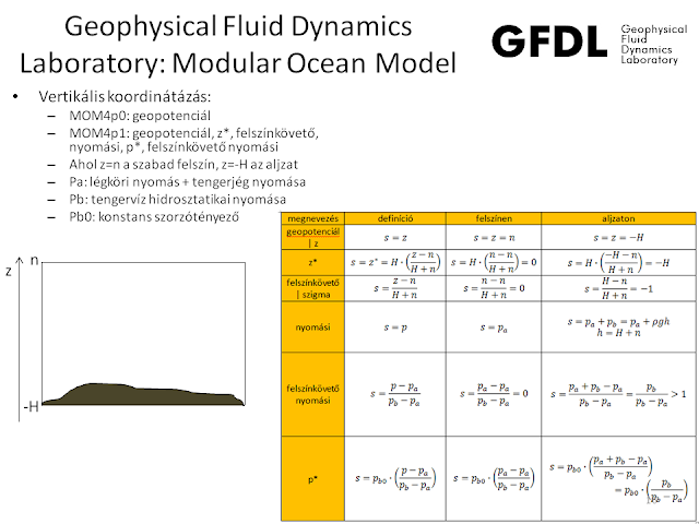 Geophysical Fluid Dynamics Laboratory: Modular Ocean Model