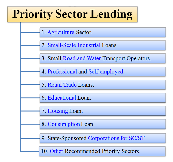 areas under priority sector