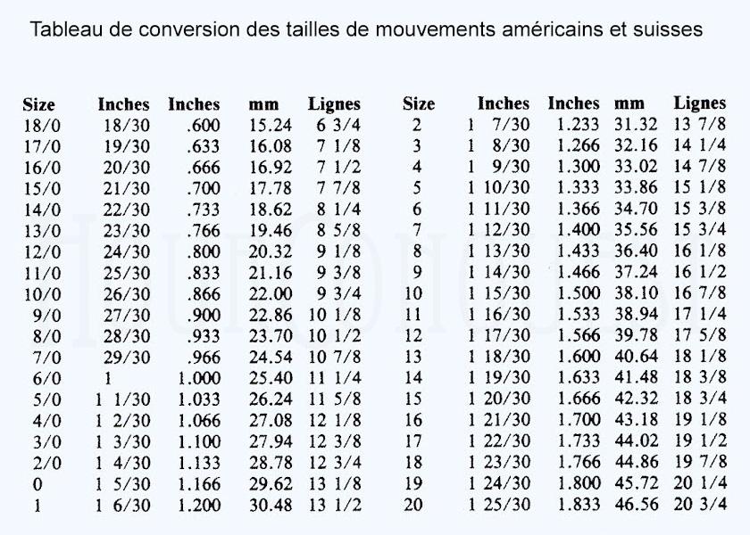 Tableau 6 datation