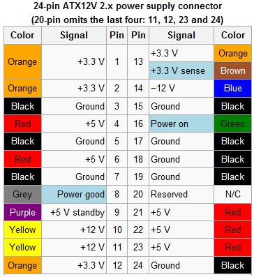 Computer Power Supply Wiring Color Code - ~ Wiring Diagram Portal ~ •