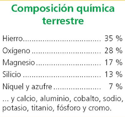 composición qu�mica terrestre