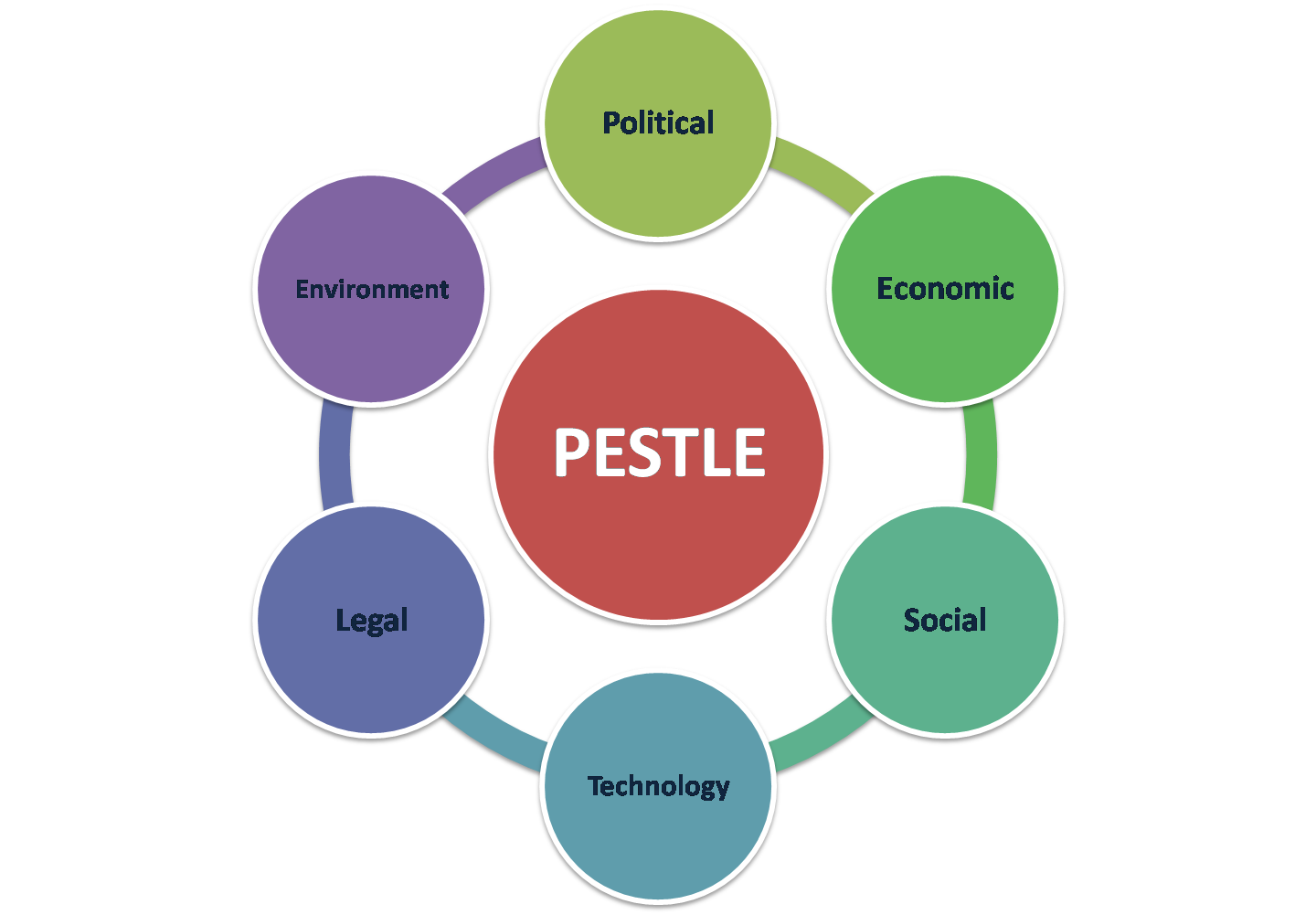 macro environement influences pestle analysis The tool tasked with conducting an external analysis of the macro environment is pest while macro environment environment and micro environment analysis.