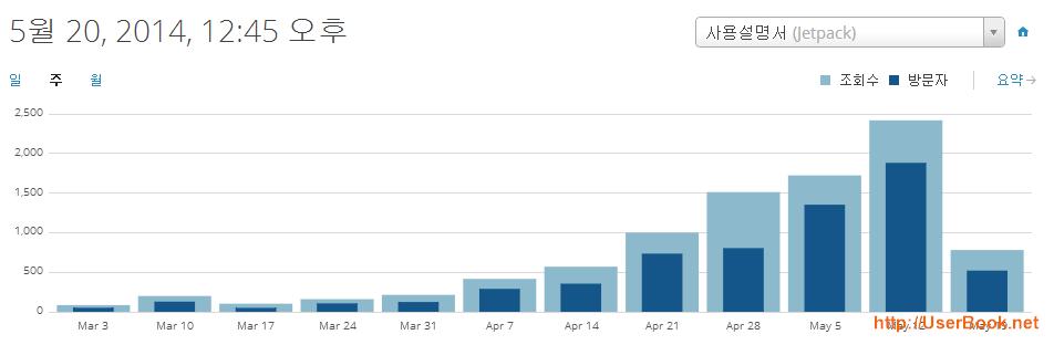 워드프레스 방문자와 조회수 통계 그래프